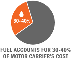 Fuel accounts for 30-40% of motor carrier 's cost