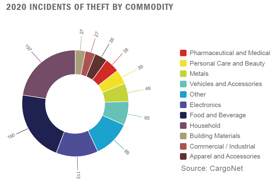 2020 cargo theft incidents by commodity