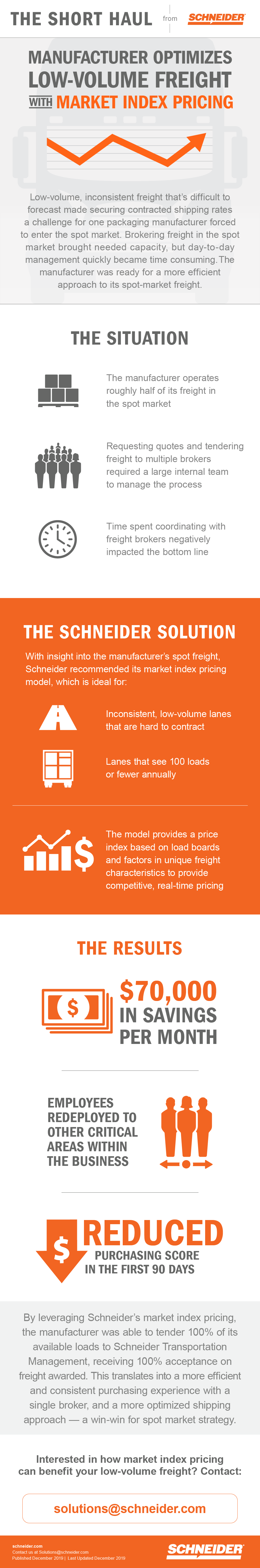 Market index pricing freight Infographic