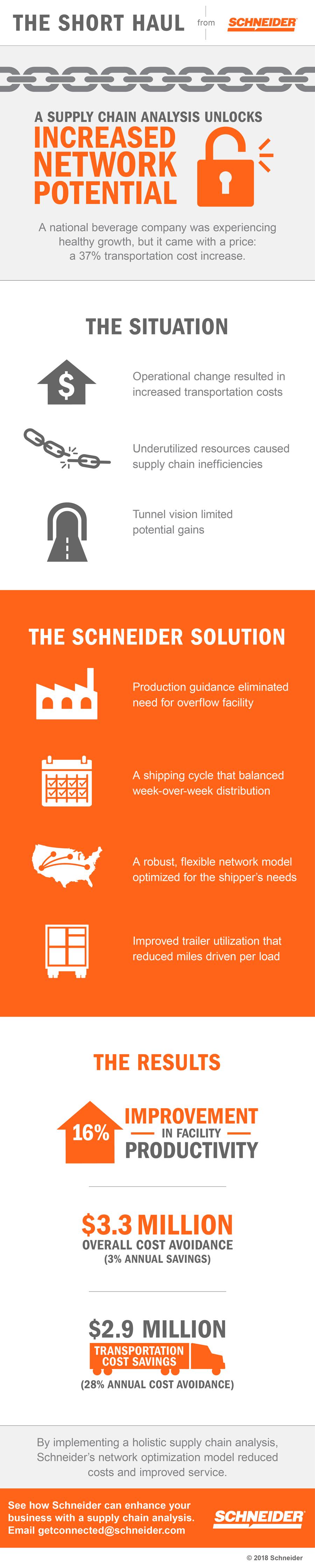 Supply Chain Analysis Infographic