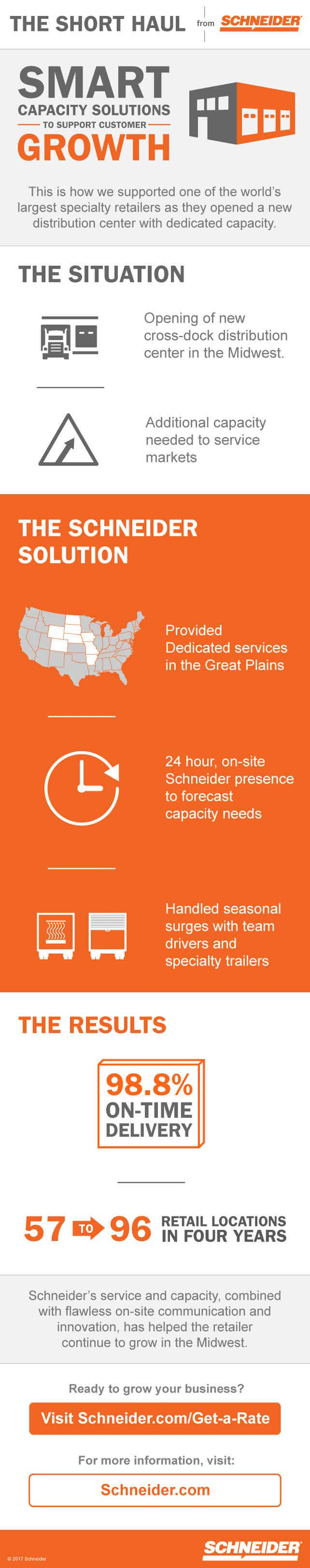 Smart Capacity Solutions Infographic