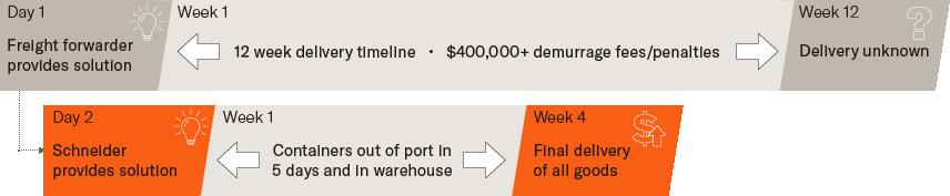 port demurrage fees timeline