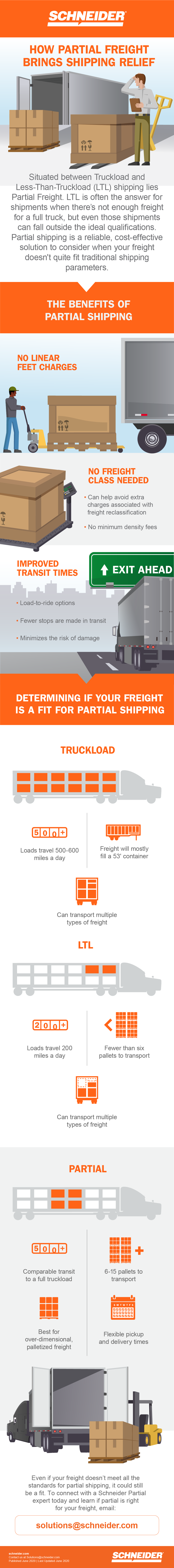 Infographic which demonstrates Partial Freight Shipping -- situated between Truckload shipping and Less-Than-Truckload (LTL) shipping