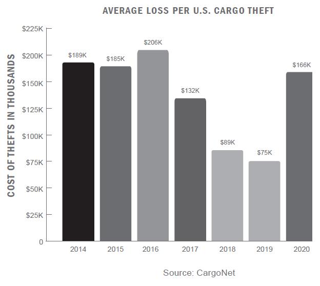 average cost/loss per U.S. cargo theft