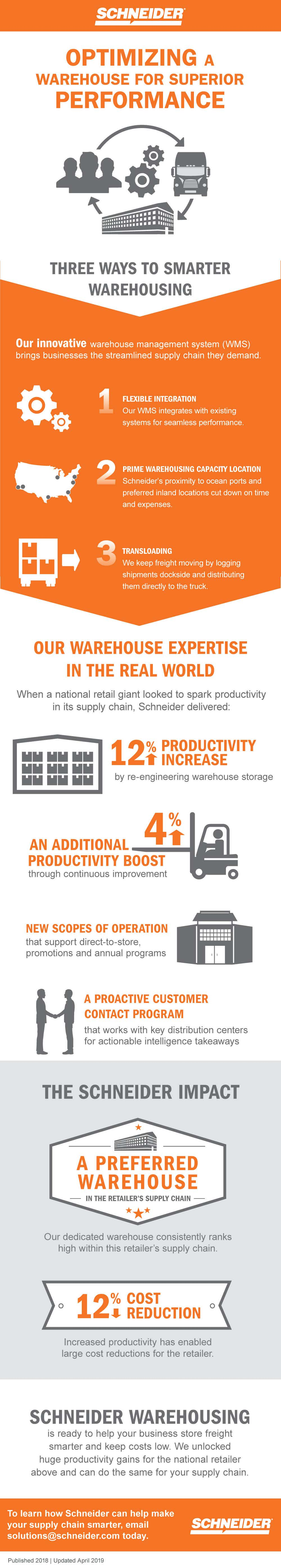 Optimizing A Warehouse For Superior Performance Infographic