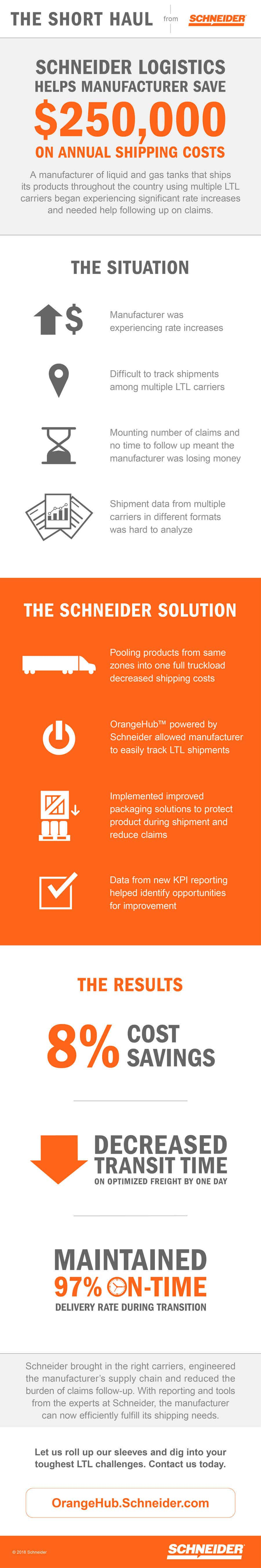 ltl shipping process infographic