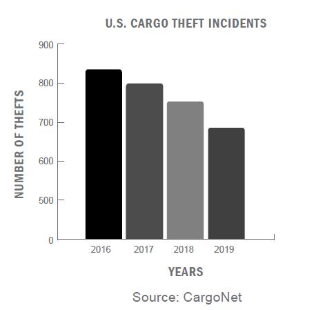 U.S. cargo theft incidents