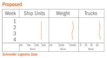 SCM Proposed Charts
