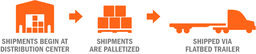 Shipments begin at the distribution center, are palletized and shipped via flatbed trailer