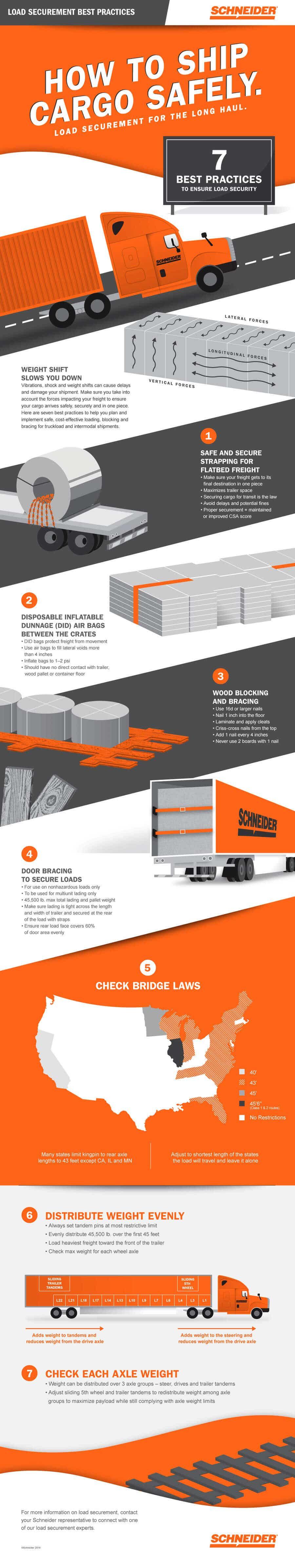 Load Securement infographic
