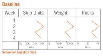 SCM Network Optimization Baseline Chart