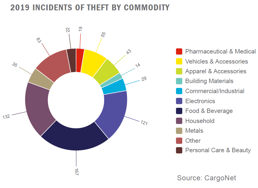 2019 cargo theft incidents by commodity