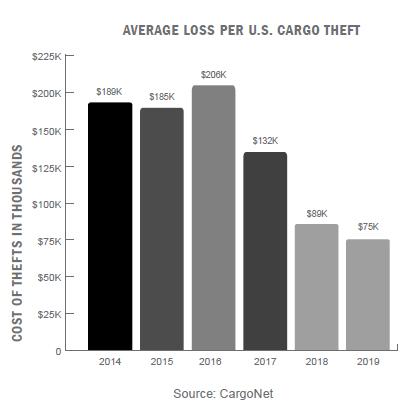 average loss per U.S. cargo theft