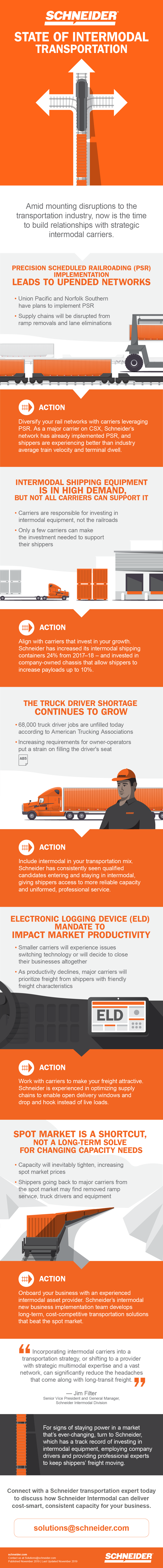 State of Intermodal infographic