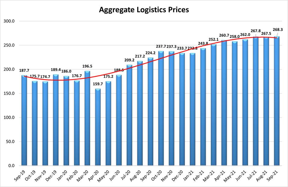Aggregate Logistics Prices Graph