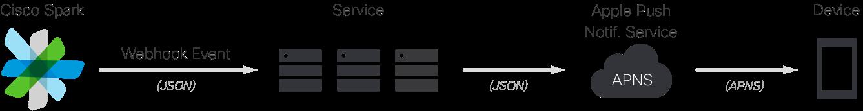 iOS APNS Flow