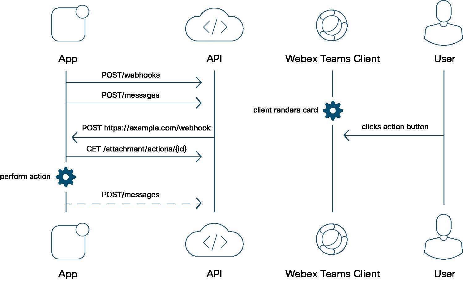 Guides - Cards | Cisco Webex for Developers