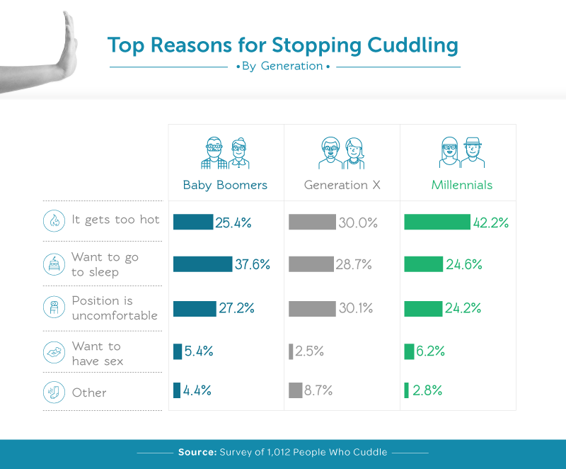 Top Reasons for Stopping Cuddling