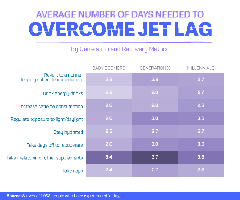 Overcome Jet Lag