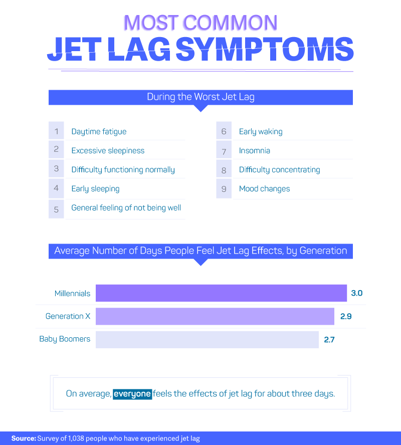 Most Common Jet Lag Symptoms