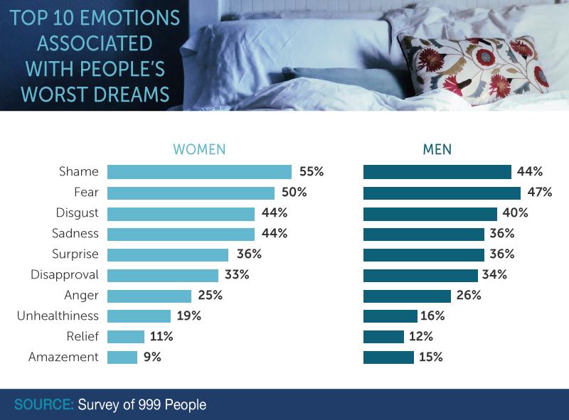 Top 10 Emotions