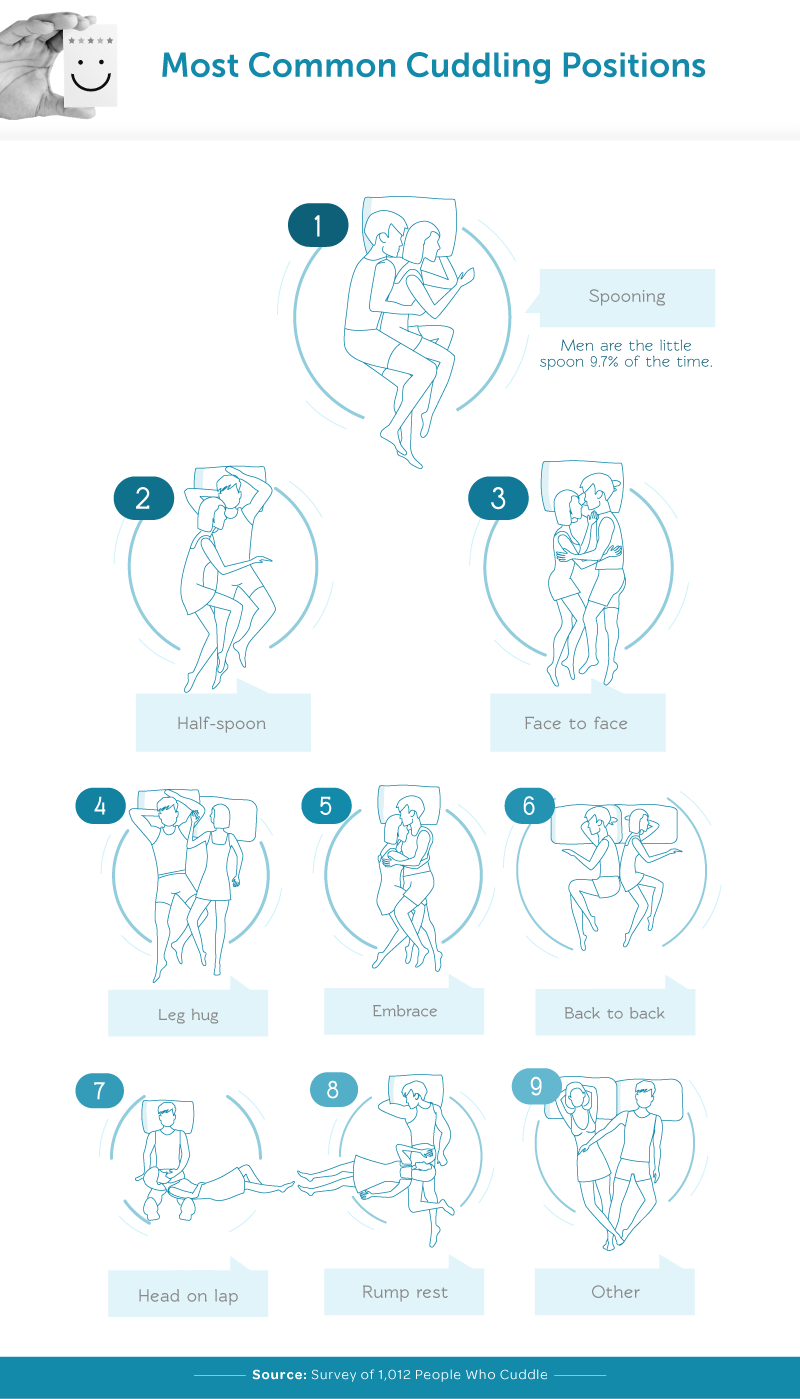 Most Common Cuddling Positions