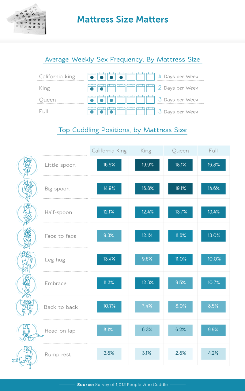 Sex Frequency by Mattress Size
