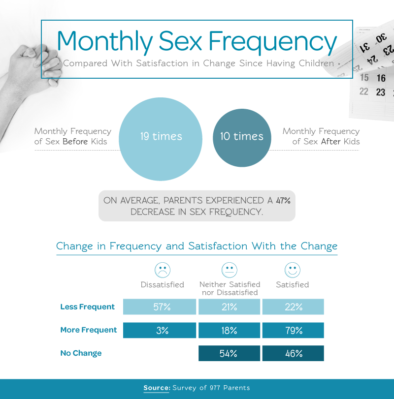 Monthly Sex Frequency