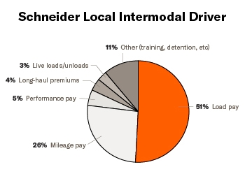 """A pie chart titled """"Schneider Intermodal Local Driver"""" breaks down pay by percentages. Salary consists of: 51% load pay, 26% mileage pay, 5% performance pay, 4% long haul premiums, 3% live loads and unloads and 11% other."""