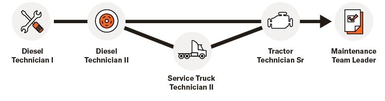 Diesel Technician Career Path at Schneider. Diesel Technician 1 - Diesel Technician 2 - Service Truck Technician 2 - Tractor Technician Senior - Maintenance Team Leader