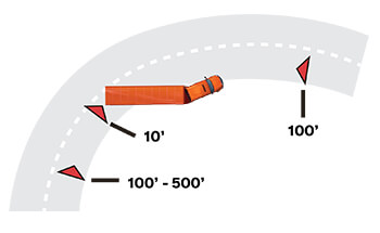 A semi-truck that appears to have been in an accident sits on  the shoulder of a curved highway. There are emergency triangles placed 100 feet in front of the truck and 10 feet behind and one marked 100 to 500 feet behind the truck.