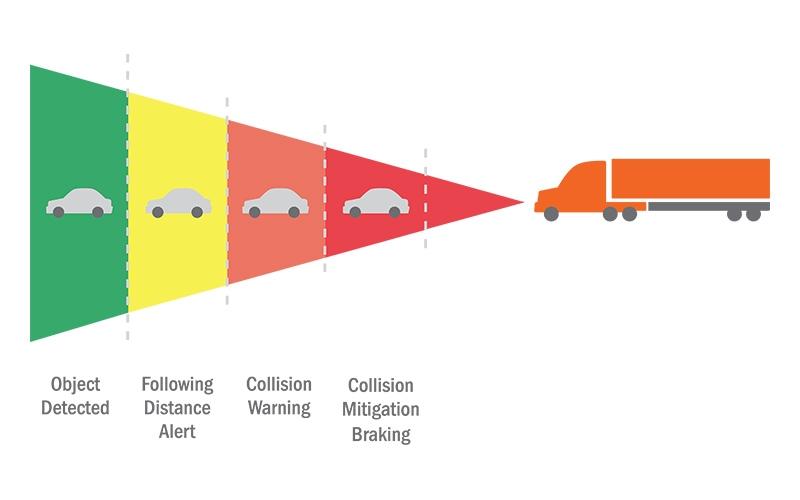 Schneider Driver Collision Mitigation