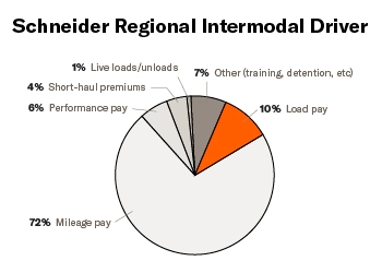 """A pie chart titled """"Schneider Intermodal Regional Driver"""" breaks down driver pay. Salary consists of: 72% mileage pay, 10% mileage pay, 6% performance pay, 4% short haul premiums, 1% live loads and unloads and 7% other."""