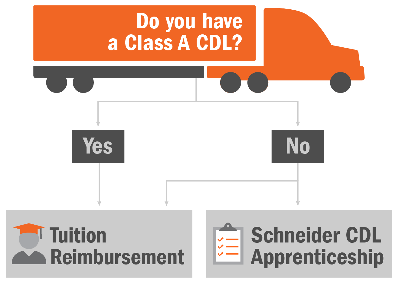 Cost to get CDL