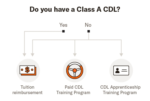 Class A vs. Class B CDL: What you need to know