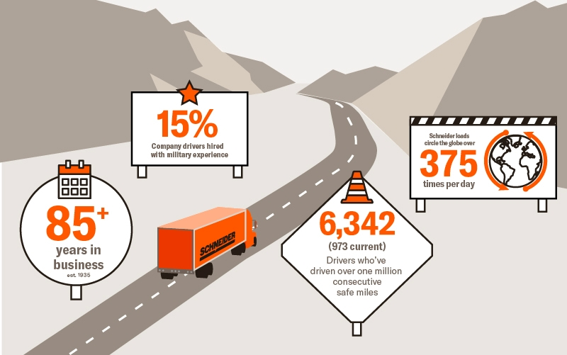 An animated graphic displays a orange Schneider truck driving down the highway surrounded by mountains and signs with text on them.