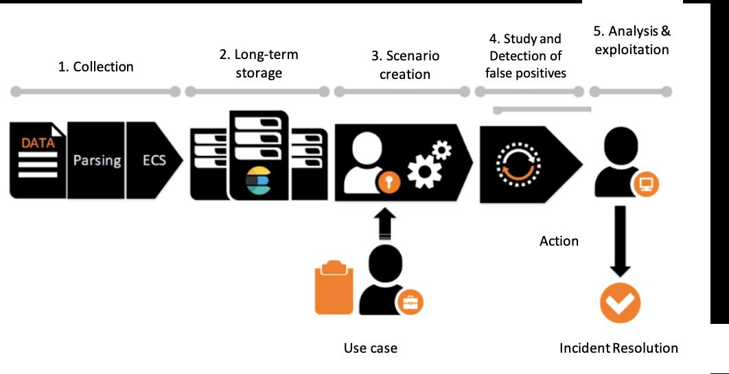 blog-orange-business-siem-process.png