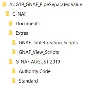 GNAF contents