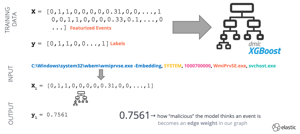 discovering-anomalous-behavior-blog-supervised-machine-learning.png