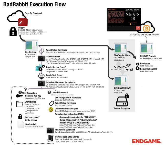 endgame-badrabbit-analysis-flow-blog.png