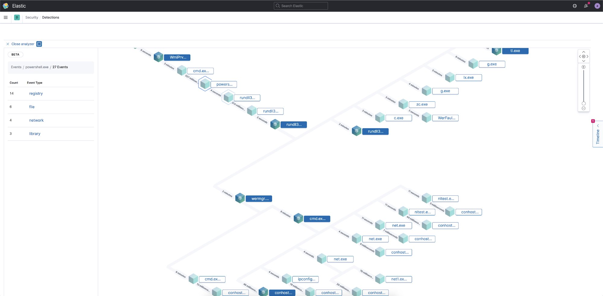 Analyzer view lets you quickly visualize a process tree and see the actions taken by a process