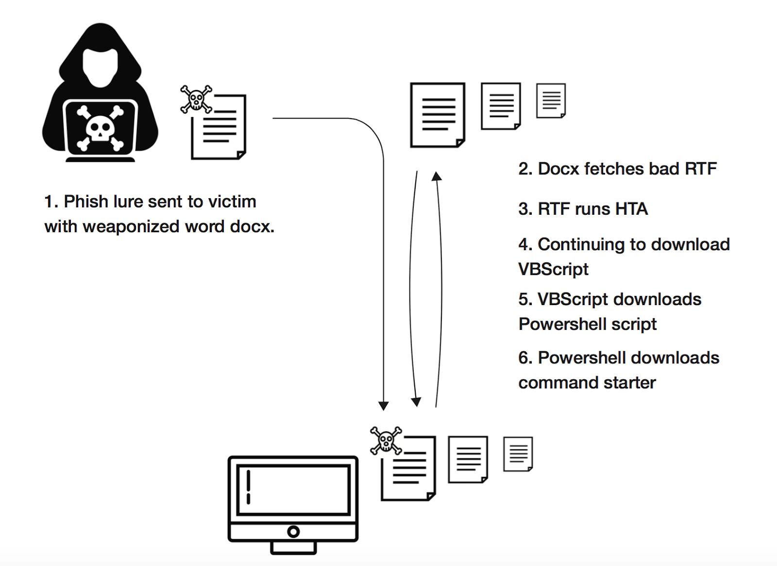 RTA-malware-execution-endgame.png