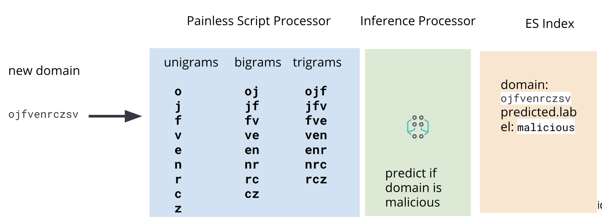 Script Painless para enriquecimento de dados