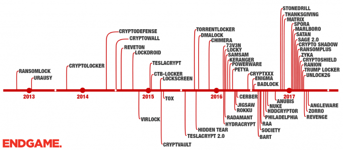 endgame-ransomware-2017-growth-timeline-blog.png