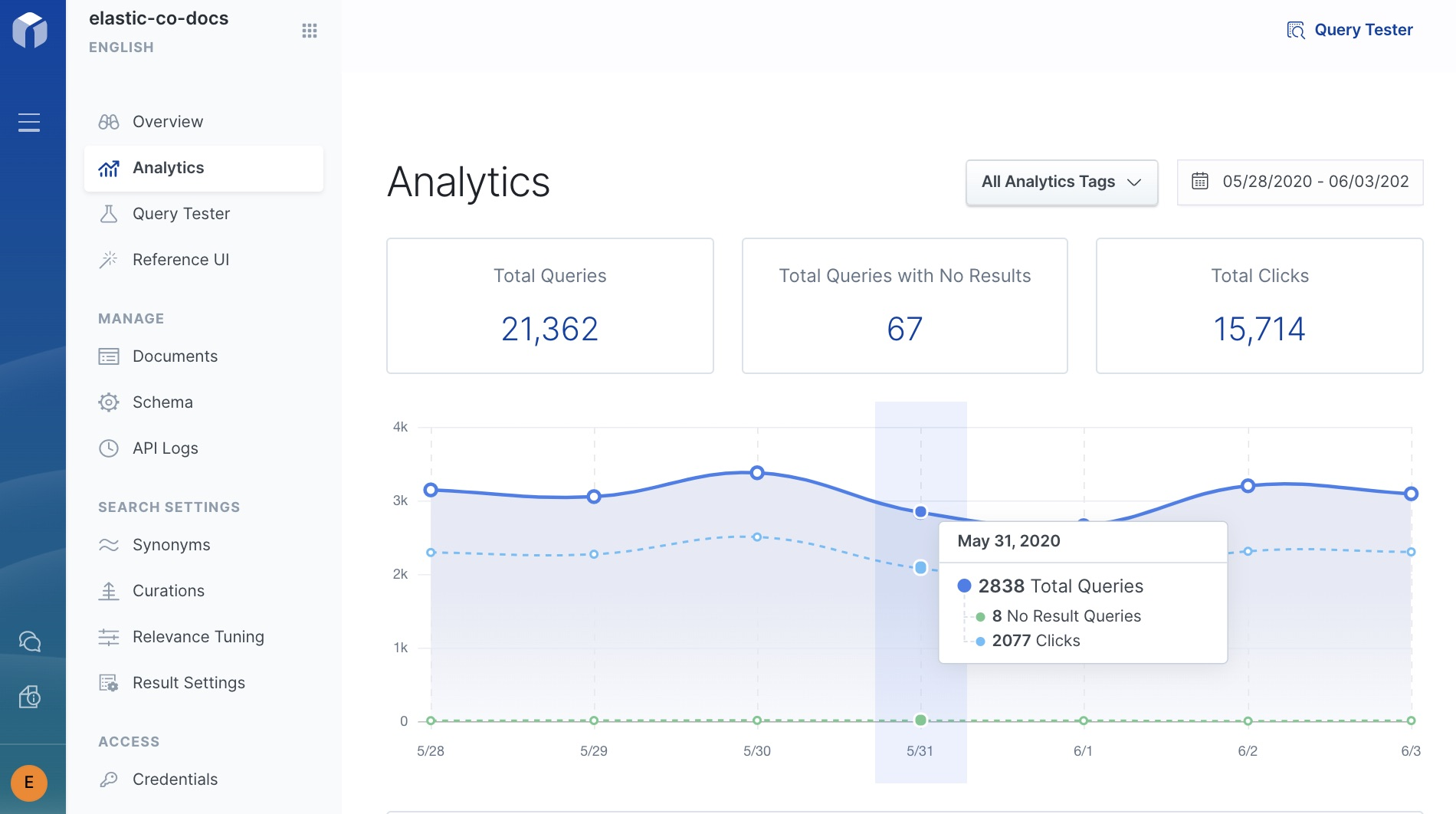 El dashboard Analytics (Analíticas) de App Search