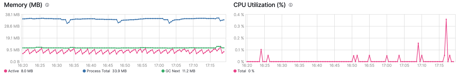 Winlogbeat monitoring overview - memory and CPU