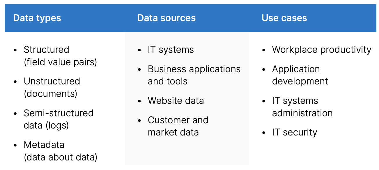 blog-why-elastic-data-types-sources-use-cases.png