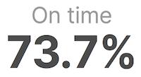 Pourcentage de vols à l'heure