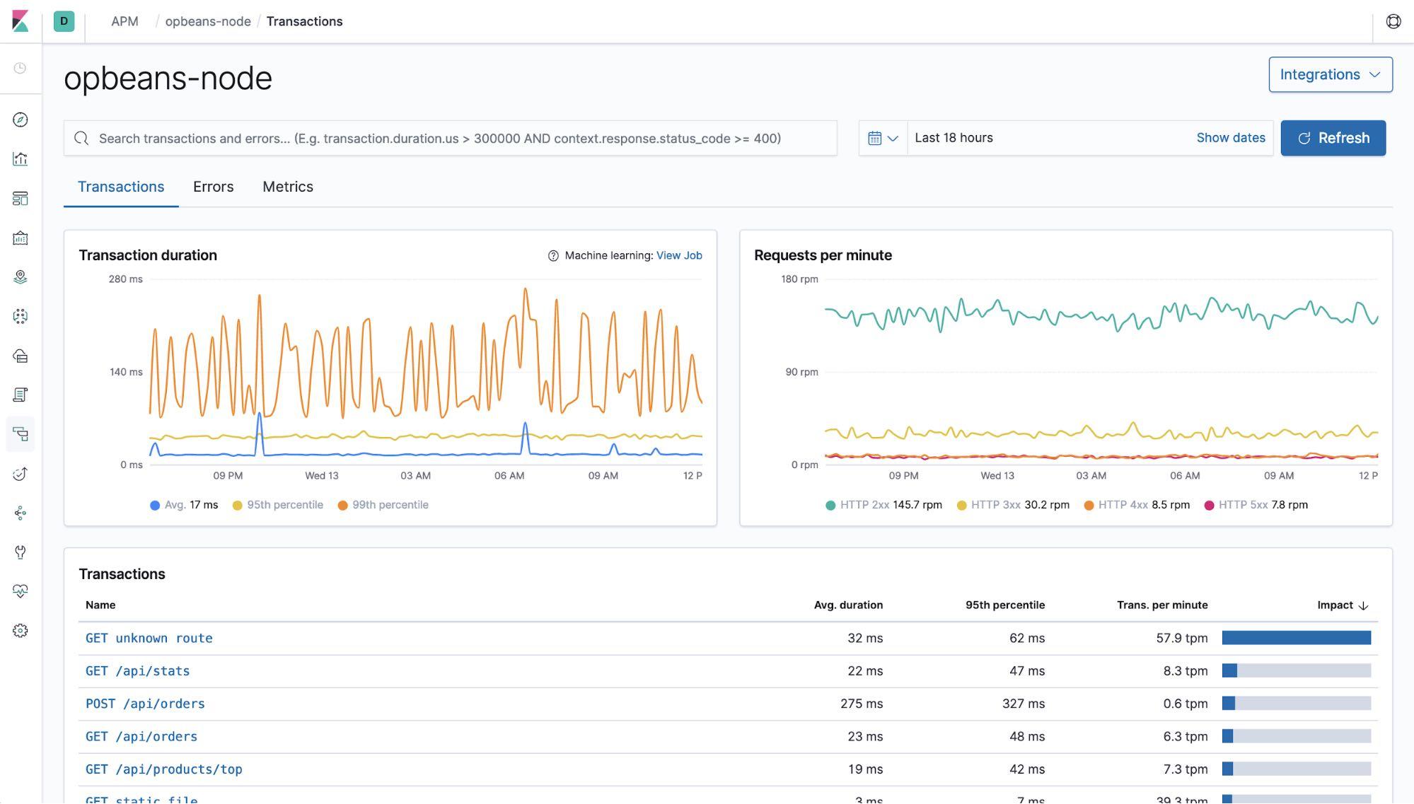 APM dashboard showing transaction graphs