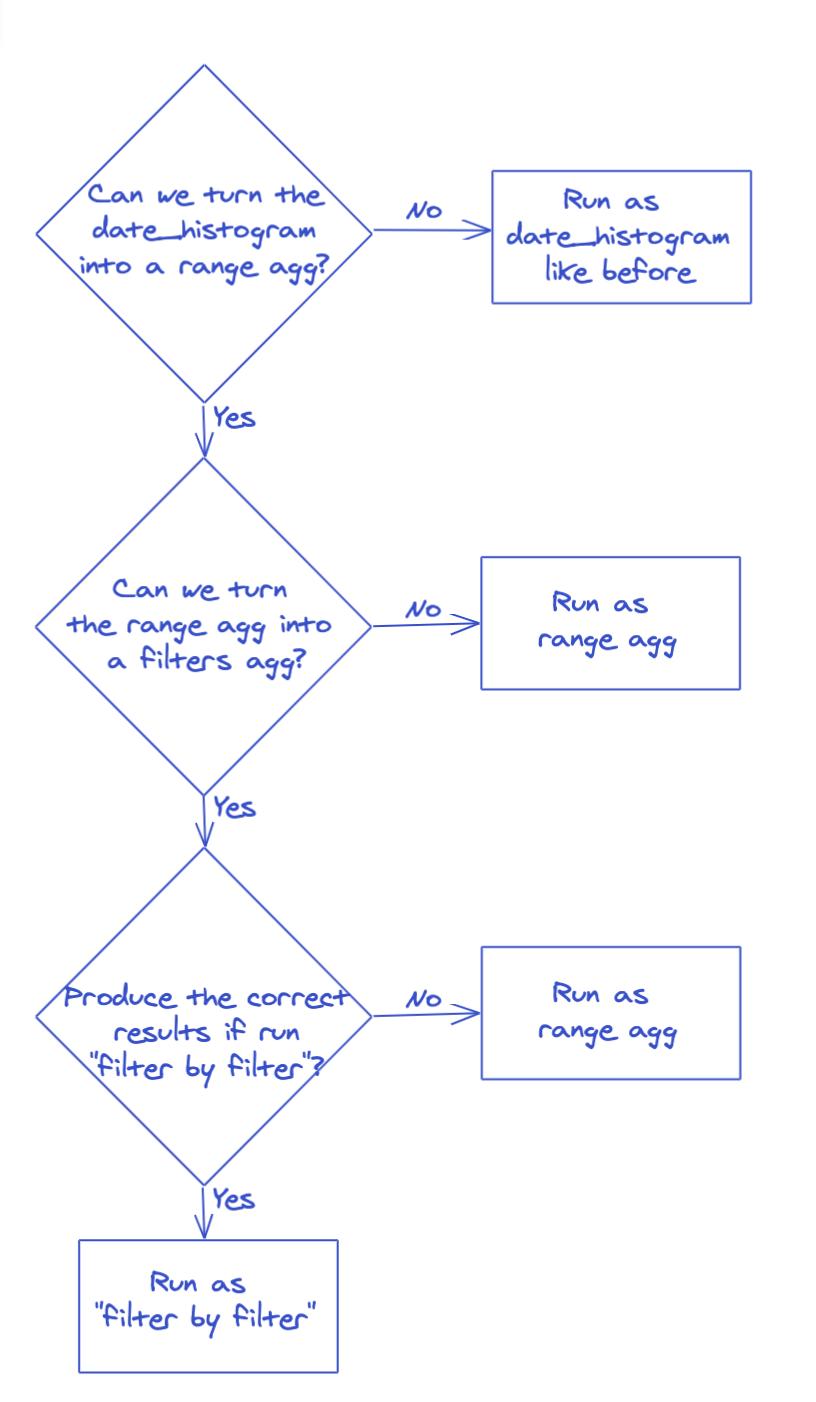When it doubt, diagram it out.